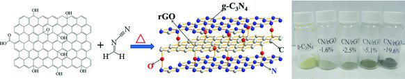Cross-linked g-C3N4/rGO Nanocomposites with Tunable Band Structure and Enhanced Visible Light Photocatalytic Activity
