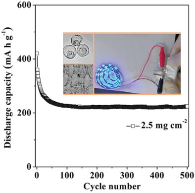 165.V2O5 Textile Cathodes with High Capacity and Stability for Flexible Lithium‐Ion Batteries