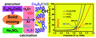 108.One-step solid phase synthesis of a highly efficient and robust cobalt pentlandite electrocatalyst for the oxygen evolution reaction