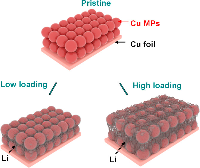 168.Dynamic Intelligent Cu Current Collectors for Ultrastable Lithium Metal Anodes