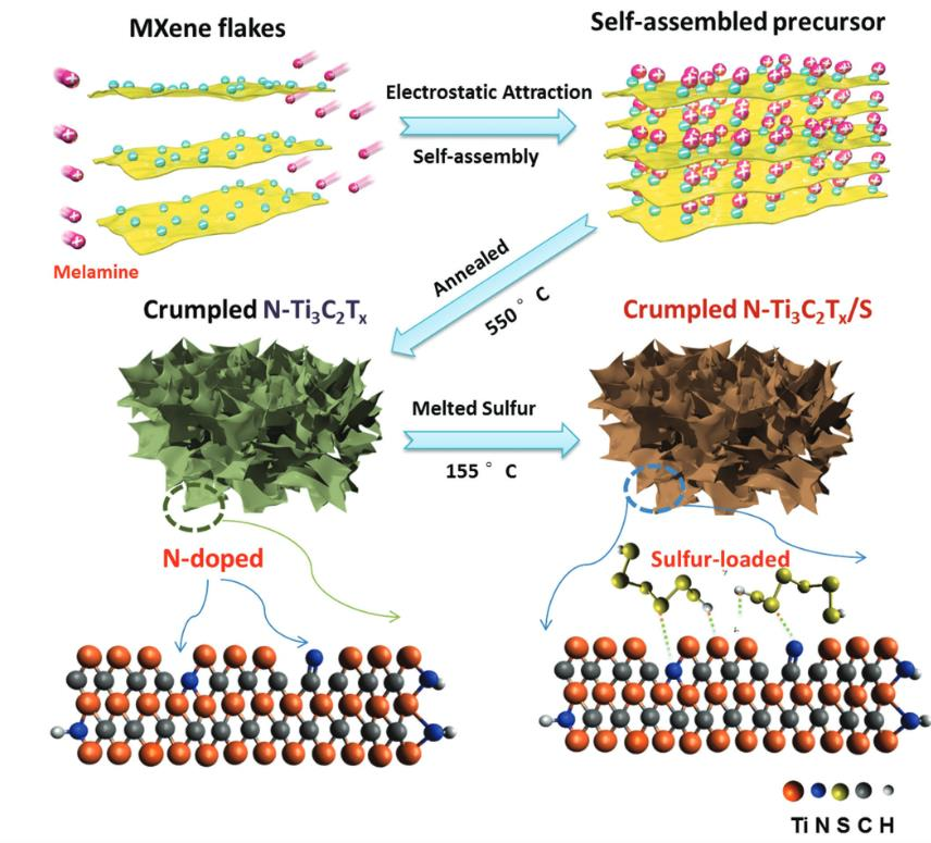 Facile Synthesis of Crumpled Nitrogen-Doped MXene Nanosheets as a New Sulfur Host for Lithium-Sulfur Batteries