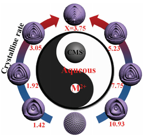 120.Formation of Septuple-Shelled (Co2/3Mn1/3)(Co5/6Mn1/6)(2)O-4 Hollow Spheres as Electrode Material for Alkaline Rechargeable Battery