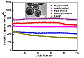121.Highly controlled synthesis of multi-shelled NiO hollow microspheres for enhanced lithium storage properties
