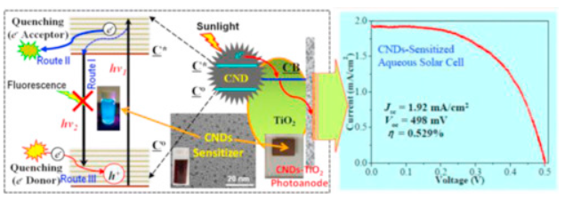A fluorescent quenching performance enhancing principle for carbon nanodot-sensitized aqueous solar cells