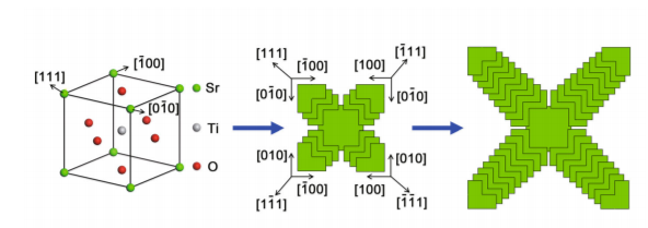 Synthesis and photocatalytic activity of hierarchical flower-like SrTiO3 nanostructure