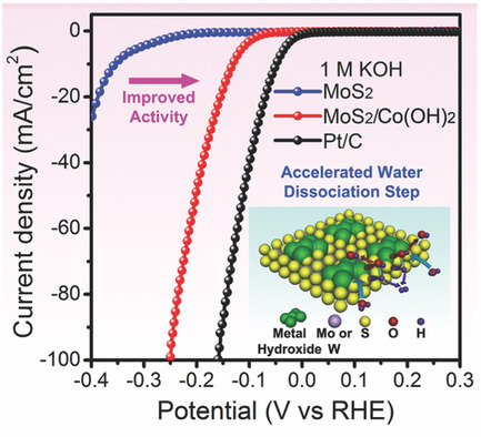 Ultrathin Transition Metal Dichalcogenide/3d Metal Hydroxide Hybridized Nanosheets to Enhance Hydrogen Evolution Activity