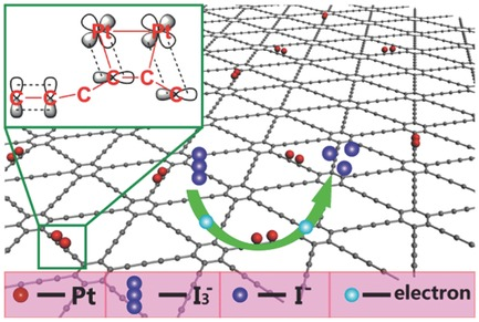 105.A New Graphdiyne Nanosheet/Pt Nanoparticle‐Based Counter Electrode Material with Enhanced Catalytic Activity for Dye‐Sensitized Solar Cells