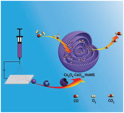 Hollow Multishelled Structure of Heterogeneous Co3O4–CeO2-x Nanocomposite for CO Catalytic Oxidation