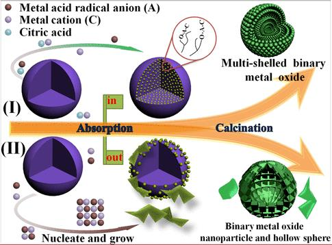 Construction of Multishelled Binary Metal Oxides via Coabsorption of Positive and Negative Ions as a Superior Cathode for Sodium-Ion Batteries