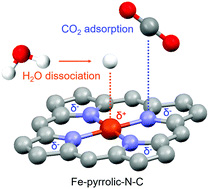 Synergistic catalysis between atomically dispersed Fe and a pyrrolic-N-C framework for CO2 electroreduction