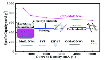 118.High rate Li-ion storage properties of MOF-carbonized derivatives coated on MnO nanowires